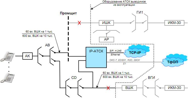Рис.2 Схема подключения